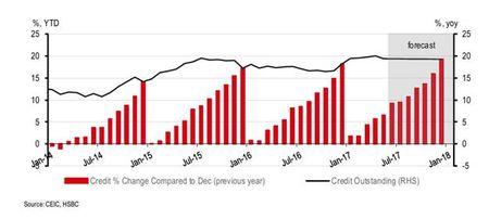 HSBC: Viet Nam co the dat muc tieu tang truong tin dung 21% - Anh 1