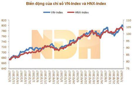 """Nhan dinh thi truong ngay 12/9: """"Giang co va di ngang"""" - Anh 1"""