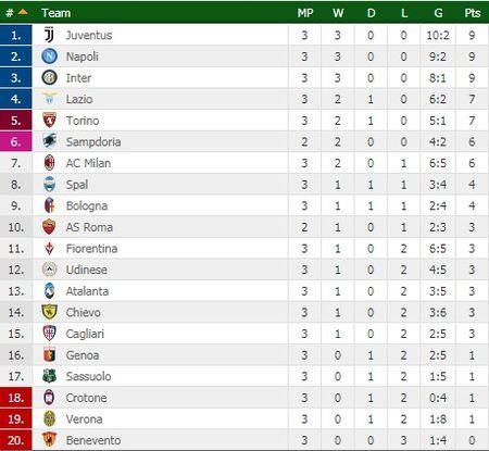 Milan vo mong voi tham bai, Inter, Napoli uy hiep Juventus - Anh 2