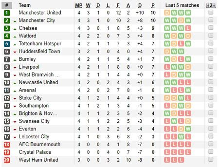 Premier League chung kien HLV dau tien bi sa thai - Anh 2