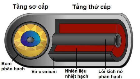 Nua tin nua ngo quanh qua bom hydro hai tang cua Trieu Tien - Anh 2