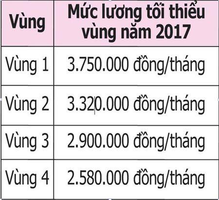 Nguoi lao dong khong du song, doanh nghiep van keu luong cao - Anh 2