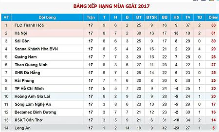 Lich thi dau - bang xep hang vong 18 V-League 2017 - Anh 2