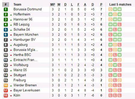 Truoc vong 4 Bundesliga: Dai gia de tho, bo mat nao cho Hoffenheim? - Anh 5