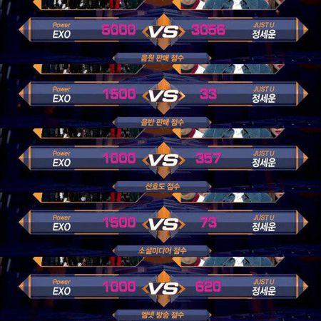EXO la nhom nhac dau tien dat so diem tuyet doi tren M!Countdown - Anh 2