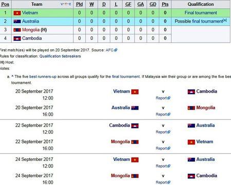 U16 Australia thay HLV truoc khi tai dau Viet Nam - Anh 2