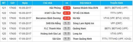 Tong hop 3 tran dau som vong 18 V-League 2017: Ha Noi va Sanna Khanh Hoa ru nhau 'nga ngua' - Anh 3