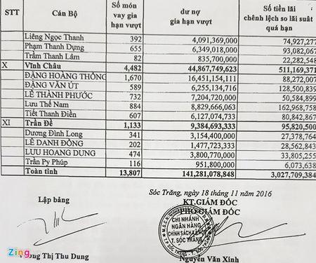 Hang nghin khoan vay duoc 'gia han vuot' o Soc Trang - Anh 1