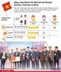 Thành tích của Việt Nam tại Olympic Hóa học, Toán học và Vật lý
