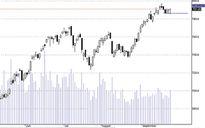 Blog chứng khoán: Tiền đã tăng lên đáng kể