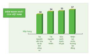 Việt Nam đứng ở đâu trong bản đồ du lịch ASEAN?