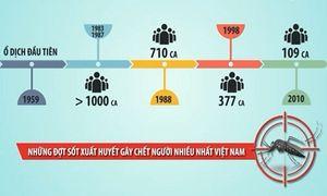 Những đợt sốt xuất huyết gây chết người nhiều nhất Việt Nam