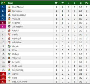 Tiền đạo Barca tịt ngòi, ngôi đầu thuộc về Real Madrid