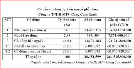 Ngay 16/3, Cang Cam Ranh se dau gia lan dau ra cong chung - Anh 2