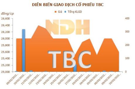 Mua 360 nghin co phieu, REE tang so huu Thuy dien Thac Ba len 60% - Anh 1