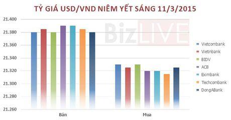 Sang 11/3: Gia USD di ngang - Anh 1