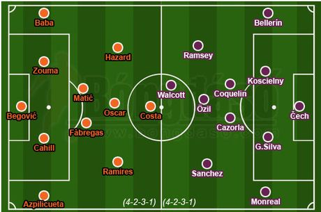 Truc tiep Chelsea vs Arsenal: Gabriel nhan the do, doi khach chi con 10 nguoi - Anh 1