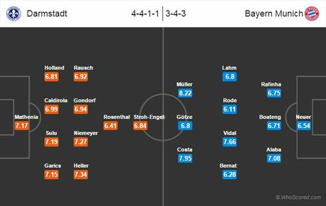 Link sopcast xem truc tiep Darmstadt vs Bayern Munich 20h30 - Anh 1