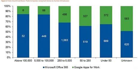 Microsoft ap dao Google ve ung dung van phong cho doanh nghiep - Anh 1