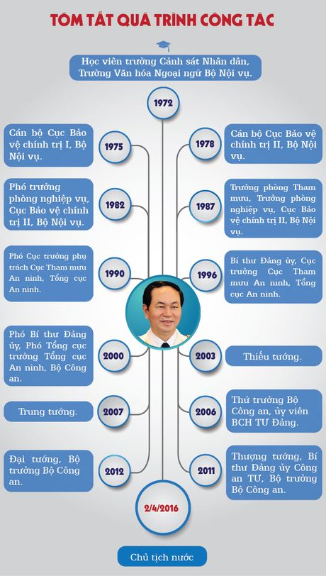 [Infographic] Chan dung tan Chu tich nuoc Tran Dai Quang - Anh 4
