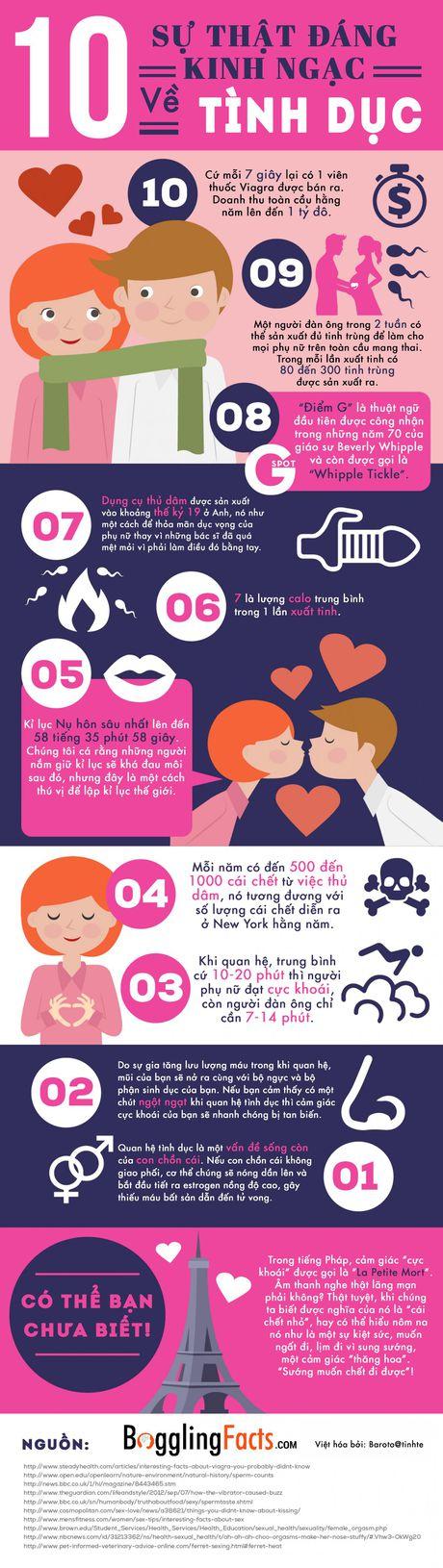 [Infographic] 10 su that dang kinh ngac ve tinh duc - Anh 1