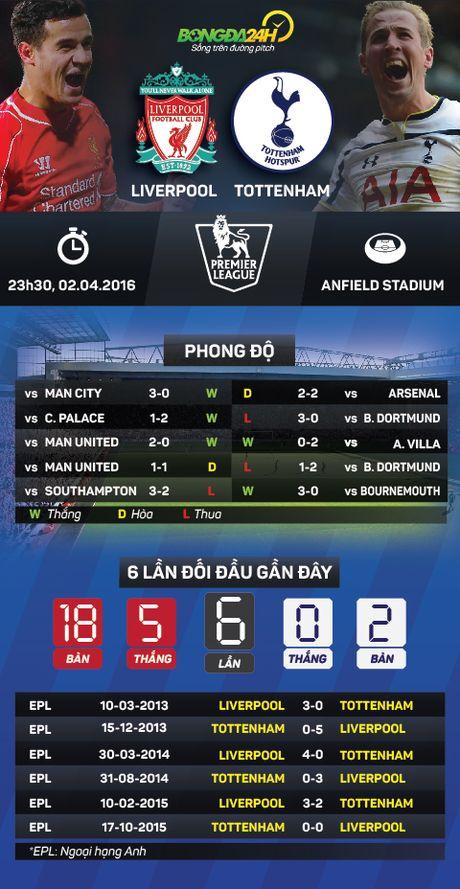 Liverpool vs Tottenham (23h30 ngay 2/4): Dai chien tuyen Anh - Anh 3
