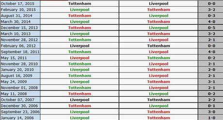 Liverpool 0-0 Tottenham: Coutinho nhan the vang do nga vo - Anh 8