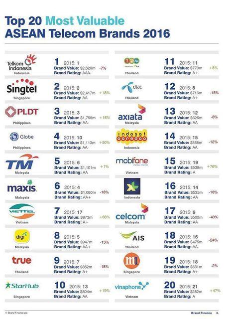 Brand Finance dinh gia thuong hieu Viettel gan 1 ty USD - Anh 2