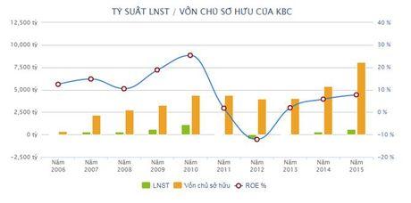 DHDCD KBC: Tin don va TTCK khong tot khien KBC chua phat hanh duoc co phieu gia 15.000 dong/cp - Anh 2
