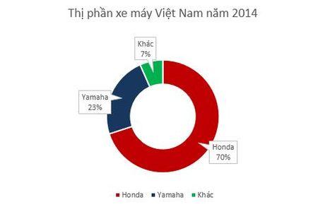 90 trieu dan Viet dang lam giau cho Honda, Yamaha, Piaggio nhu the nao? - Anh 2