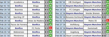 Benfica - Bayern: Cho cu soc o tu ket cup C1 - Anh 2
