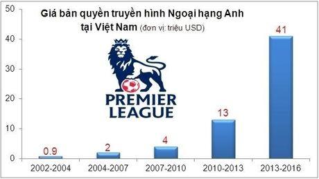 VNPayTV de nghi khong phat song Ngoai hang Anh o VN mua toi - Anh 2