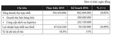 DHCD OTG: Muc tieu LN tang 25% nam 2015, phat hanh 300 ty dong trai phieu - Anh 1