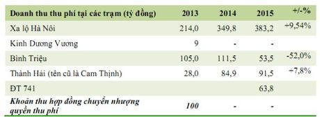 Soi loi nhuan cua cac 'ong lon' BOT tren san niem yet - Anh 1