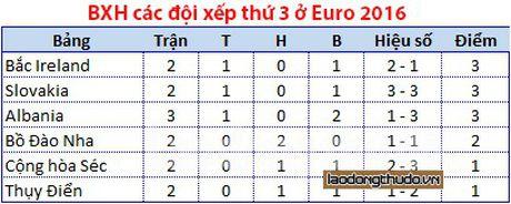 Loi the va kho khan khi xac dinh doi thu vong 1/8 Euro 2016 - Anh 2