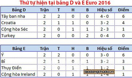 Loi the va kho khan khi xac dinh doi thu vong 1/8 Euro 2016 - Anh 3