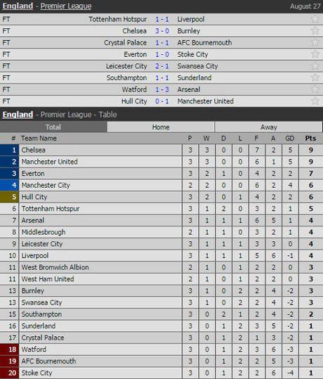 'Xe luoi' Hull City, Rashford lap nen ky tich - Anh 2