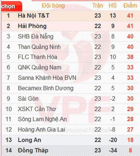 Can Tho vs Hai Phong: Nghi van Hai Phong duoc giup vo dich - Anh 6