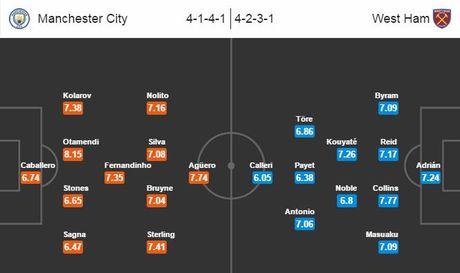 Nhan dinh, du doan ket qua ty so tran Man City - West Ham - Anh 2