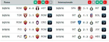 01h45 ngay 03/10, AS Roma vs Inter Milan: Quyet chien cho top 3 - Anh 4
