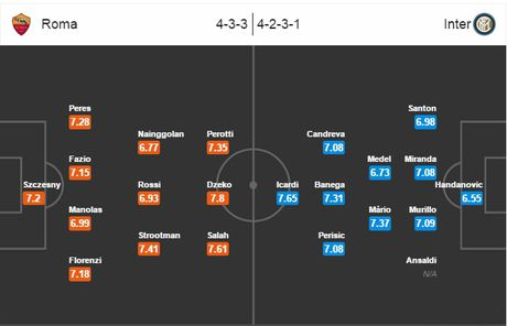 01h45 ngay 03/10, AS Roma vs Inter Milan: Quyet chien cho top 3 - Anh 6