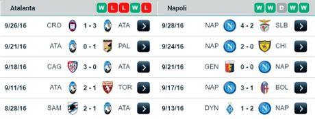 02h00 ngay 02/10, Atalanta vs Napoli: Atalanta kho can dai dien thanh Naples - Anh 1
