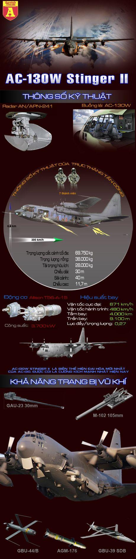 AC-130W Stinger II - Cuong kich dang so nhat moi thoi dai - Anh 1