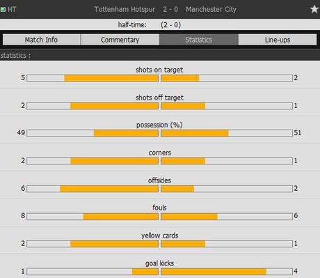 Tottenham 2-0 Man City: Pep Guardiola thua tran dau - Anh 16