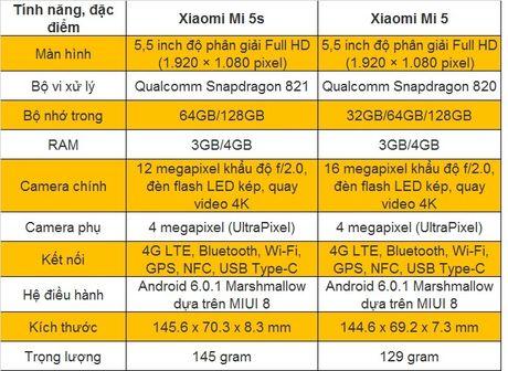 Xiaomi Mi 5s lieu co phai la ban nang cap cua Mi 5? - Anh 9