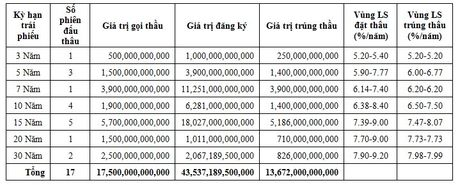 9 thang Kho bac Nha nuoc chinh thuc vuot ke hoach phat hanh trai phieu Chinh phu ca nam 2016 - Anh 1