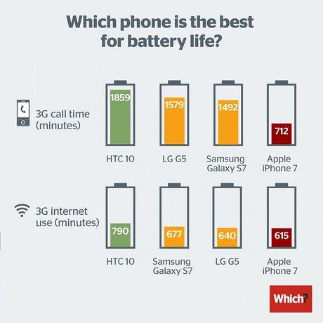 Pin iPhone 7 'dung bet' khi do voi Galaxy S7, LG G5 va HTC 10 - Anh 1