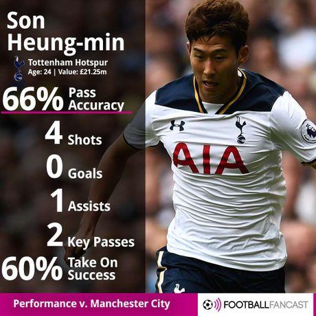 Voi Son Heung-min, Tottenham so gi mat Harry Kane - Anh 2