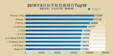 Top 10 smartphone co hieu nang cao nhat the gioi - Anh 2