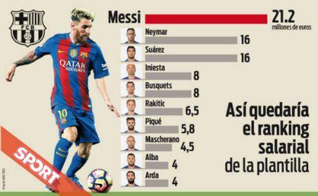 Luong o Barca: Messi so 1, Neymar gap doi Iniesta - Anh 1